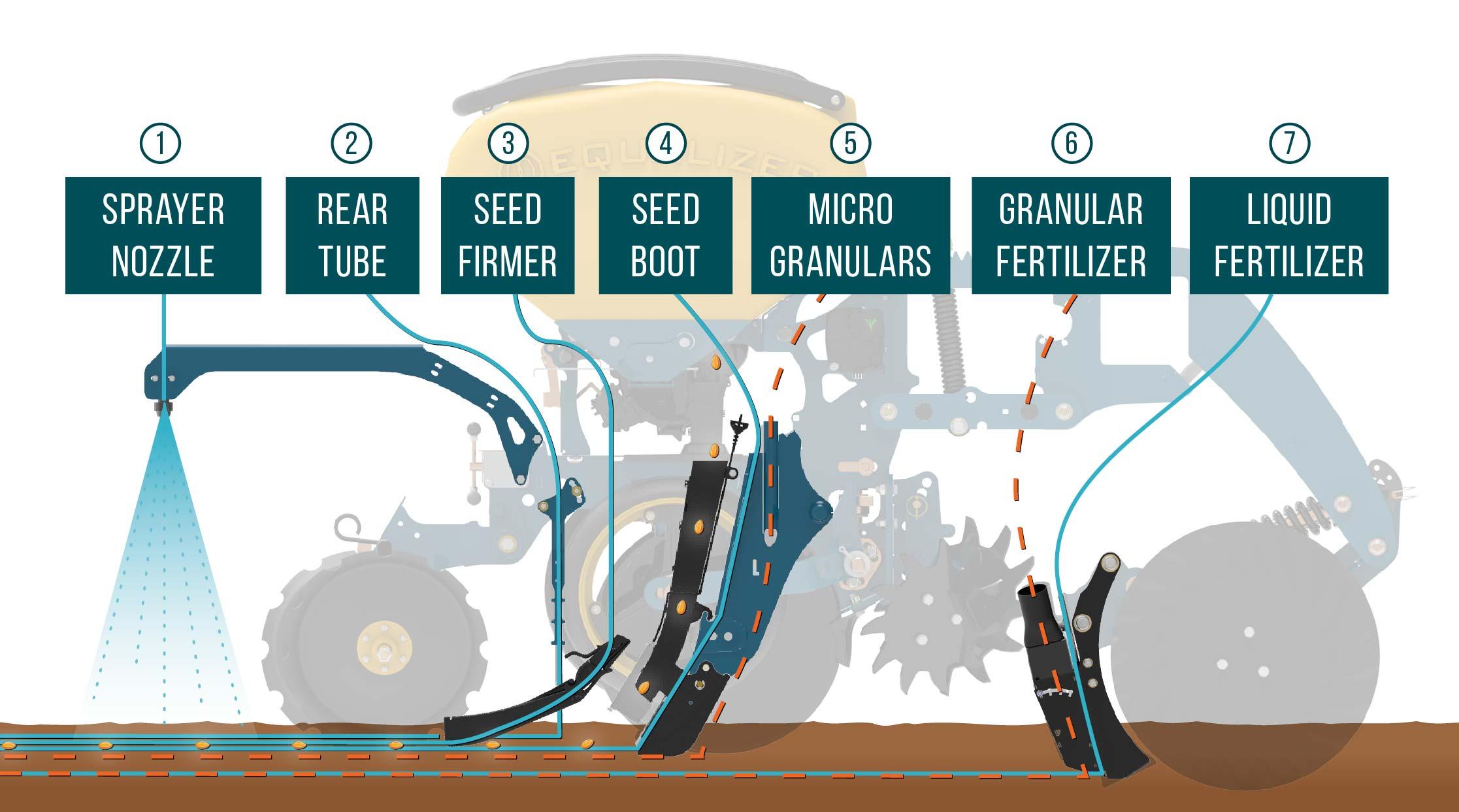Fertilizer, micro granular, inoculants and herbicide application options